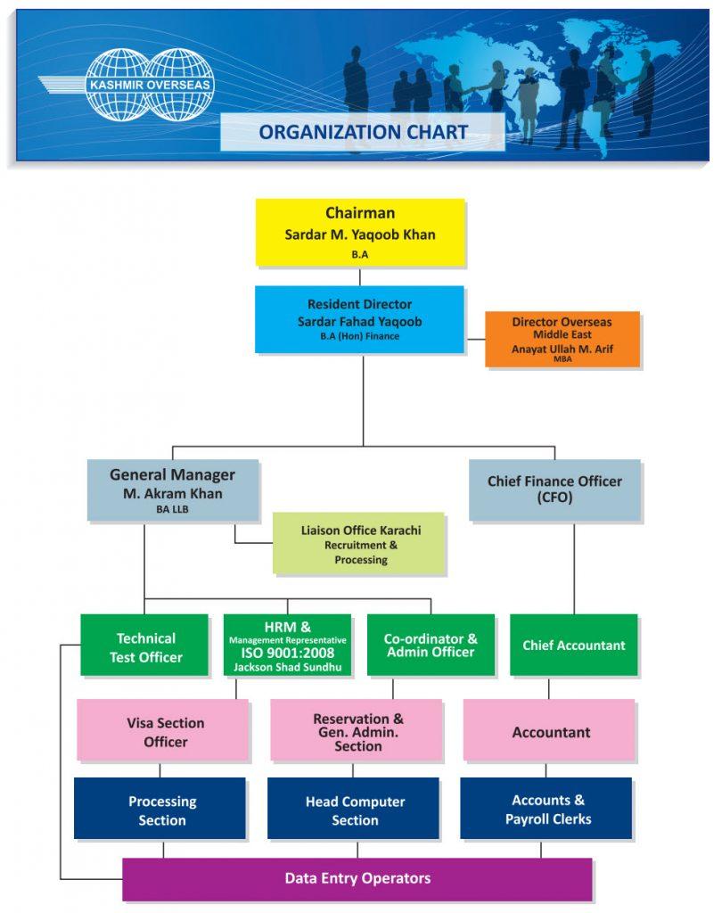 KOES Organizational Chart